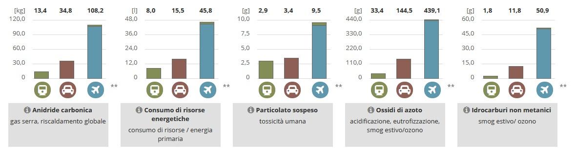 consumo treno Milano-Firenze