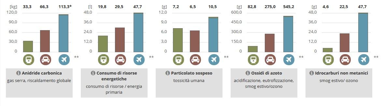 consumo treno Napoli-Bologna
