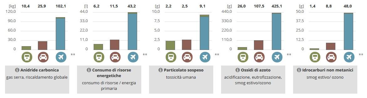 Consumo treno napoli roma